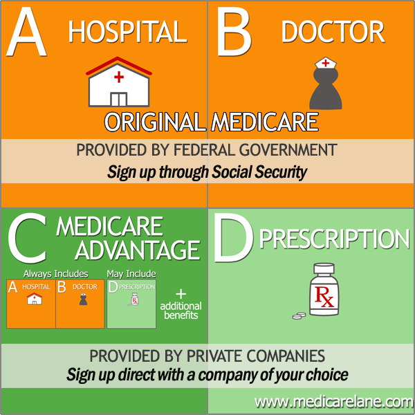 what are the different parts of medicare